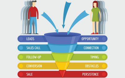 How to Build a Measurable and Automated Sales Funnel
